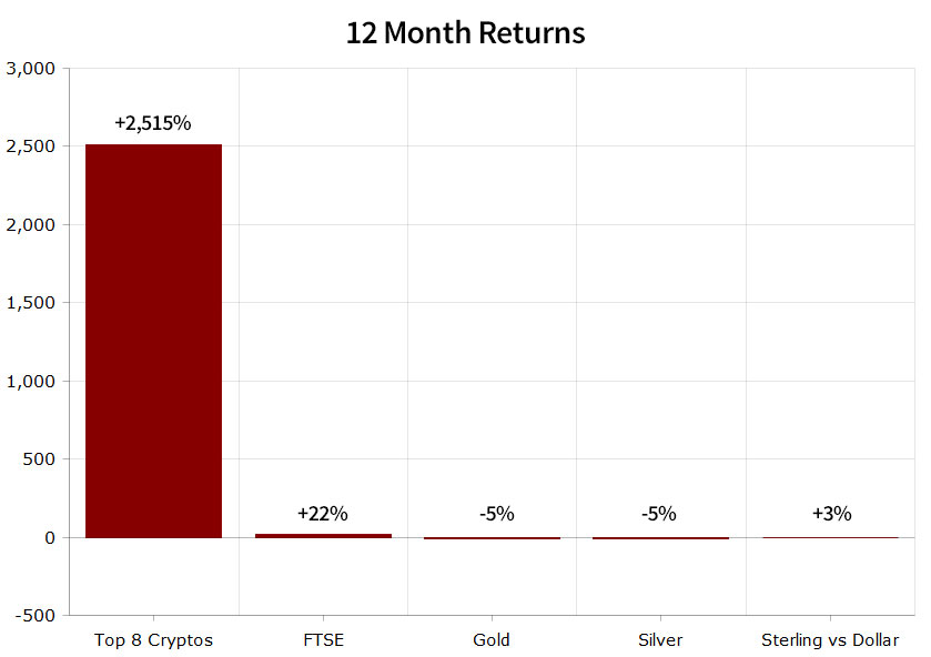 12 Month Returns