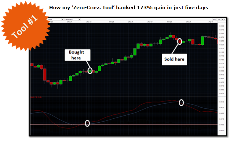 Zero Corss Tool