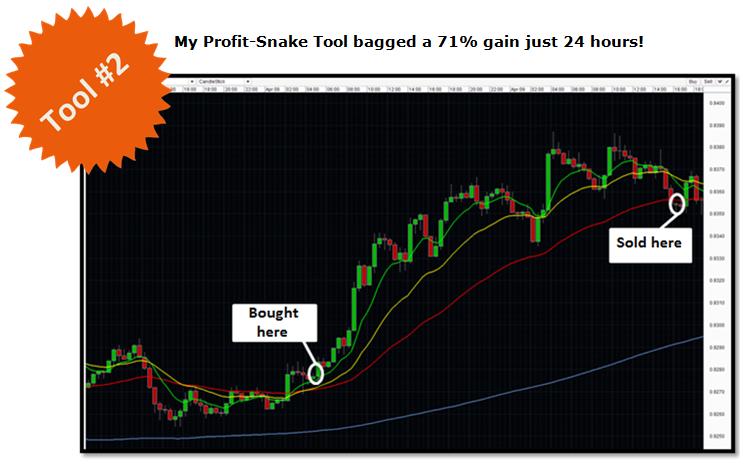 Profit-Snake Tool